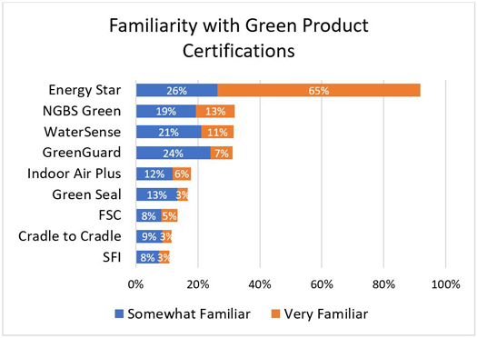 Familiarity with Green Product Certifications